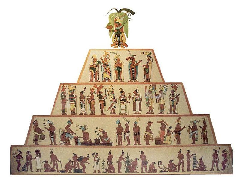 Estructura social Mayas